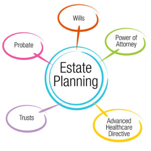 Drafting a Trust in Estate Planning